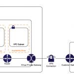 RTX1100 AWS VPS拠点間接続(IPSec-VPN)