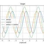 Python NumPyで三角関数の合成