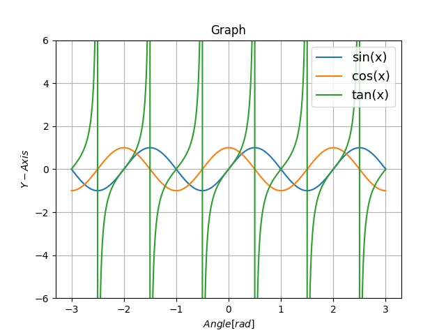 Python NumPyで三角関数の合成 | 優技録
