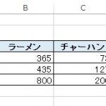 カイ(χ)二乗値とカイ二乗検定
