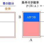 乗法定理 同時確率, 条件付き確率