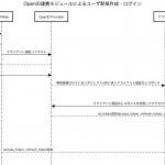 OpenID連携モジュール開発雑記 Authorization_code_flow